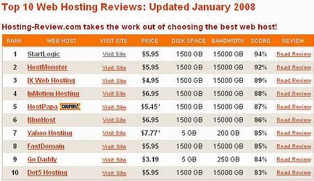 ภาพประกอบจาก http://www.hosting-review.com